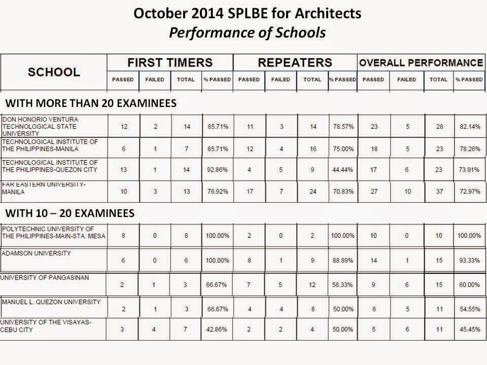 architecture board exam reviewer pdf