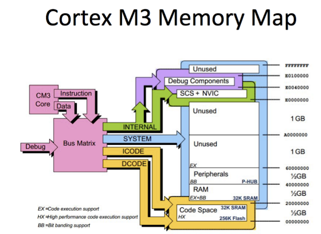 arm cortex m3 architecture pdf