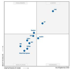 erp magic quadrant 2015 pdf