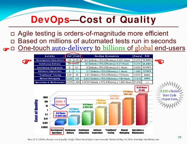 continuous integration improving software quality and reducing risk pdf