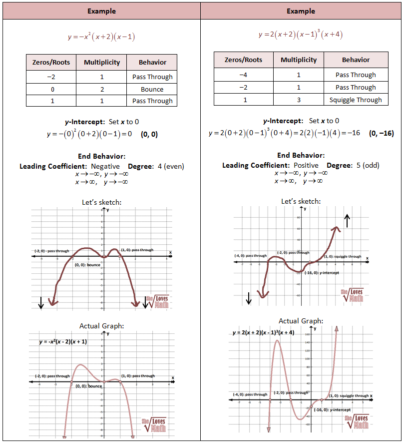 graphs of mathematical functions pdf