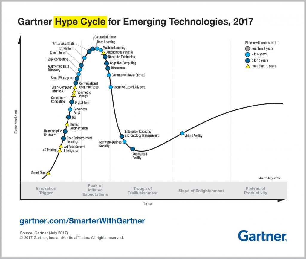 hype cycle for emerging technologies 2017 pdf