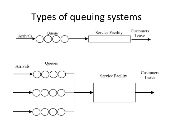 classification of queuing models pdf