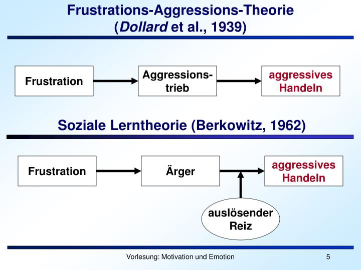 frustration and aggression dollard pdf