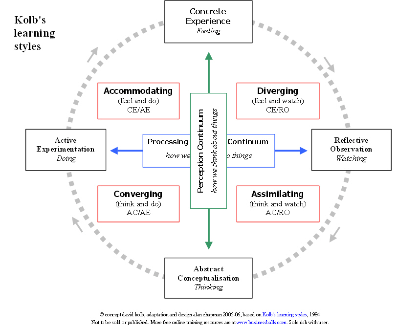 learner and learning process pdf