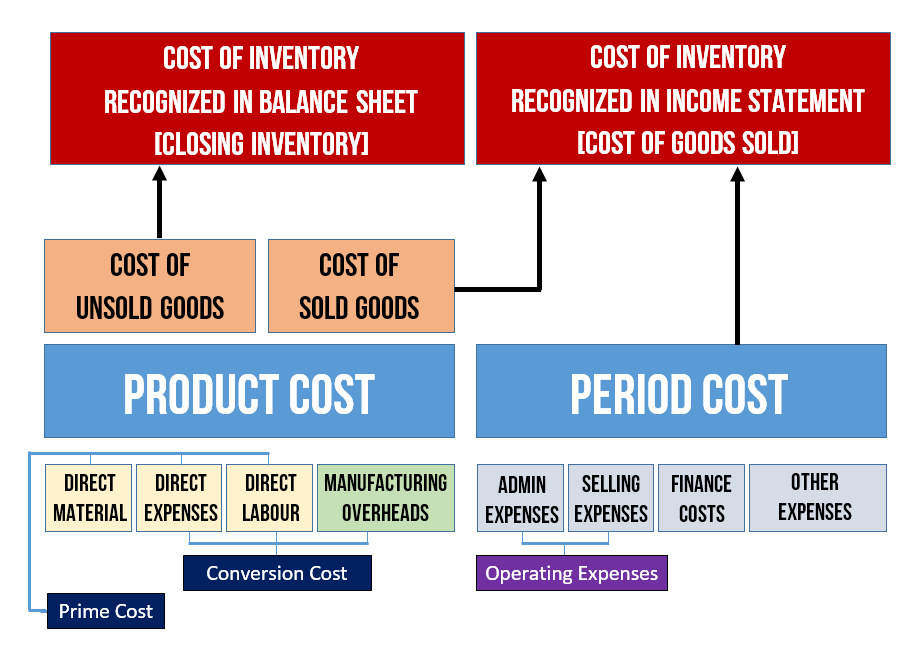 product cost and period cost pdf