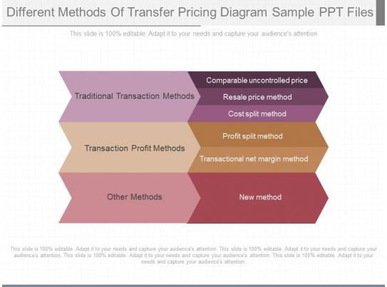 transfer pricing methods with examples pdf