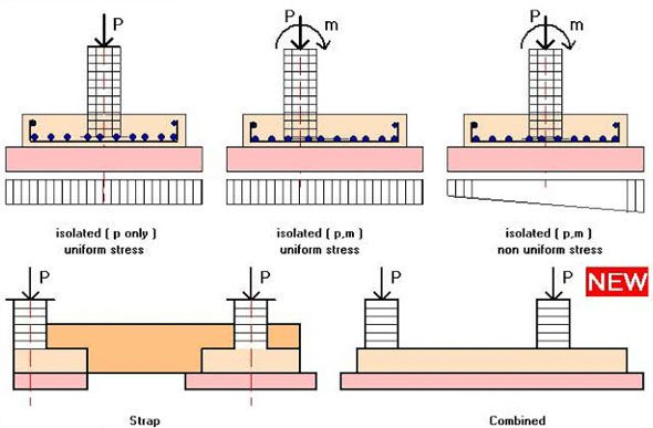 types of shallow foundation in civil engineering pdf
