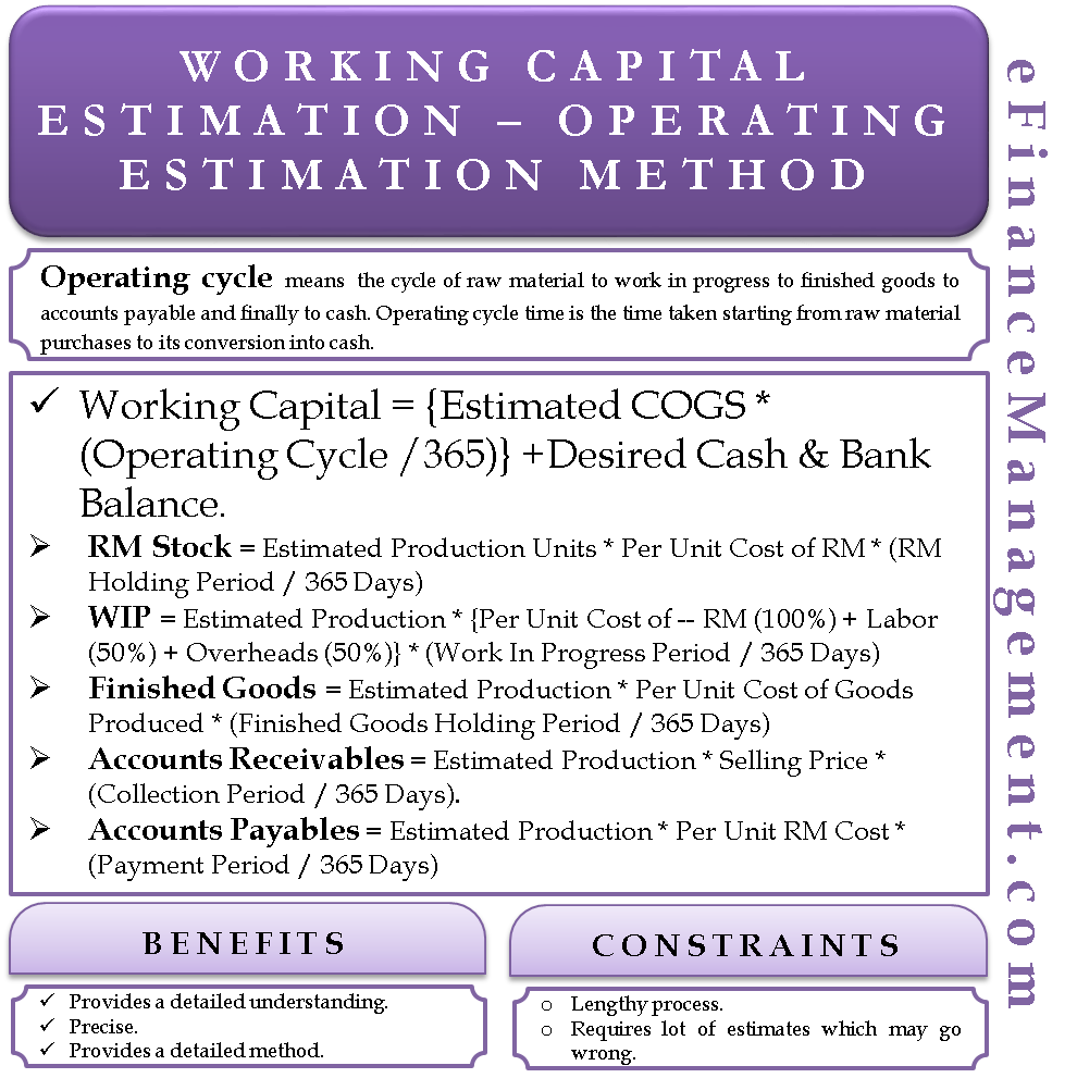 working capital requirement calculation pdf